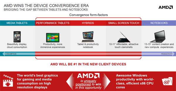 AMD Temash, Kabini, Richland positionering