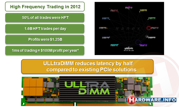 High frequency trading: big business