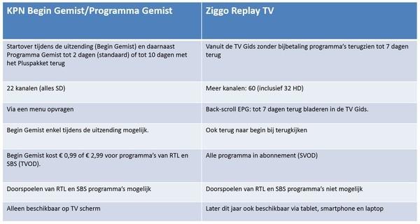 UPC wordt Ziggo: alles over de grootste kabelmaatschappij ...