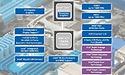 8 Intel H77 moederborden review: Ivy Bridge, maar dan goedkoop