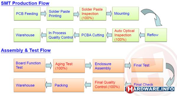 Make Process Flow Diagram Online Themakeupspot Kortingscode