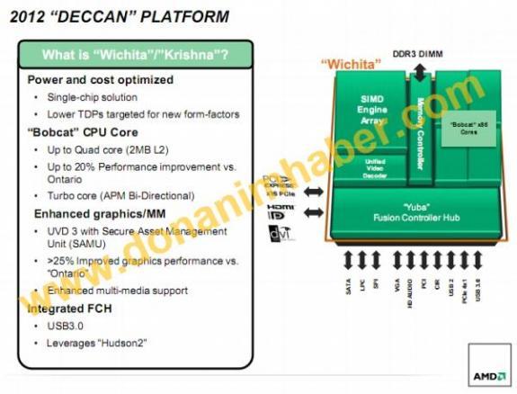 Overzicht AMD Deccan-platform