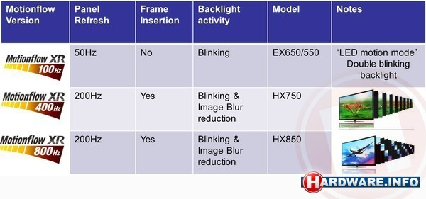 Sony Motionflow XR 400Hz 800Hz