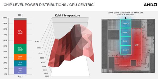 Warmteverdeling binnen Kabini