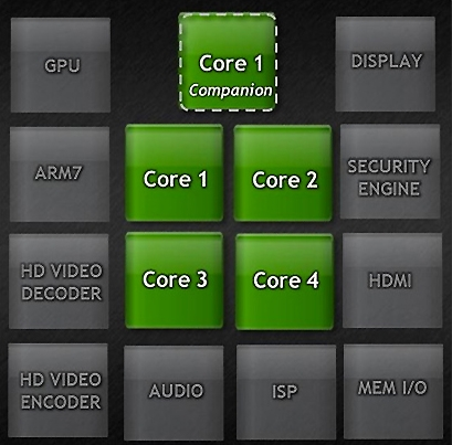 atom vs tegra in windows  battle of the mobile chips  intel, wiring diagram