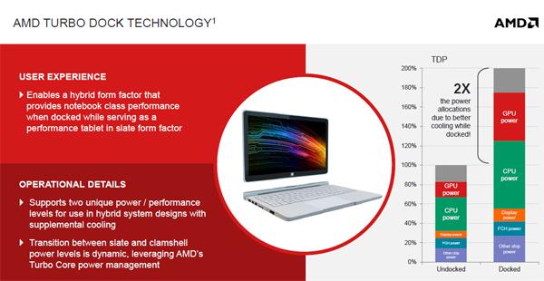 AMD dock