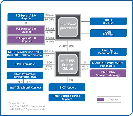 Intel Core I5  I7 Lynnfield Test