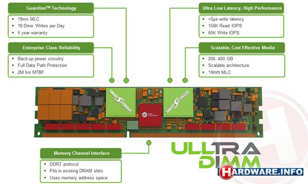 Ulltradimm: SSD en DDR3 in één