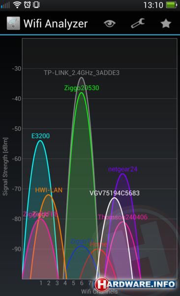 Beter Bereik Optimaliseer Je Wifi Signaal Kanaal Veranderen