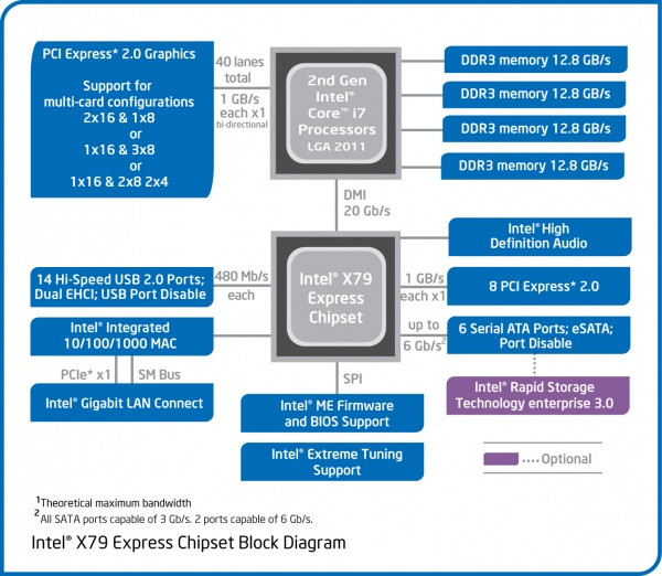 16 Intel X79 Socket 2011 mothe...