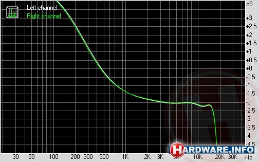DreamBass Genie frequency response