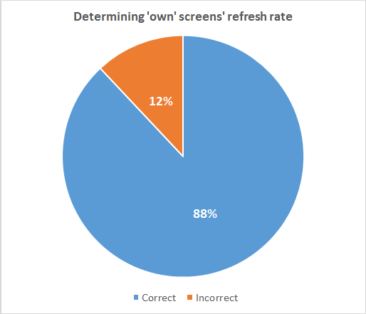 Determining own screens' refresh rate