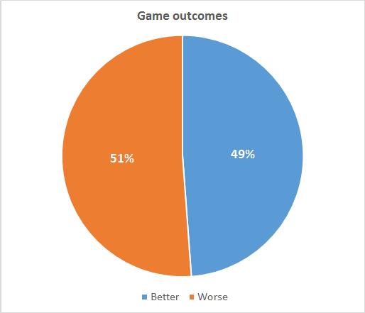 Game outcomes