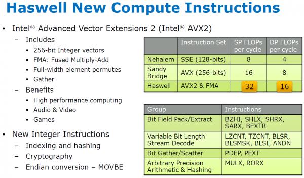 Optimizing Performance with Intel® Advanced Vector Extensions