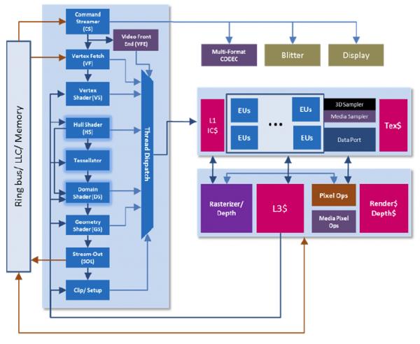 Intel Core I7 3770k    I5 3570k    I5 3550 Ivy Bridge Review