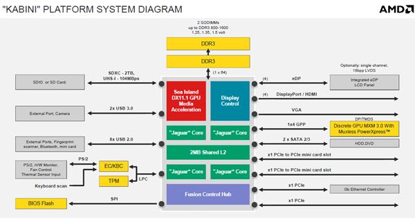 Kabini in schema (klik voor groot)