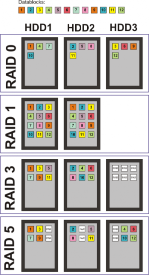 Six Ssds In Raid 0 Intel Vs Amd Which Chipset Scales