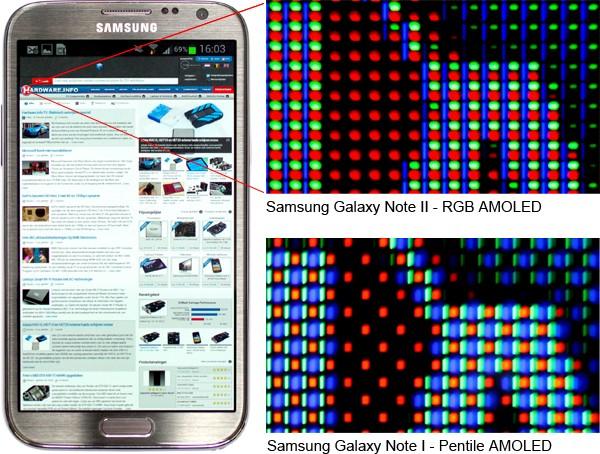 Samsung Galaxy Note II RGB AMOLED screen