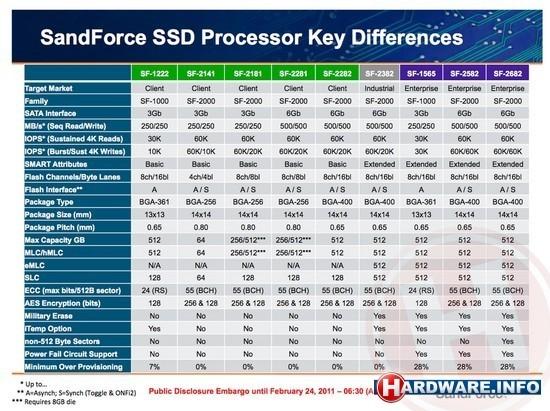 SandForce SSD controllers. Klik voor grotere versie
