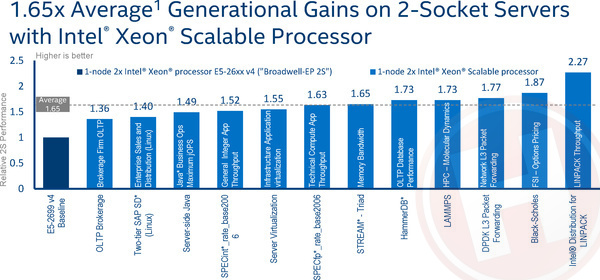 Intel Xeon Platinum 8180 review: Skylake voor servers