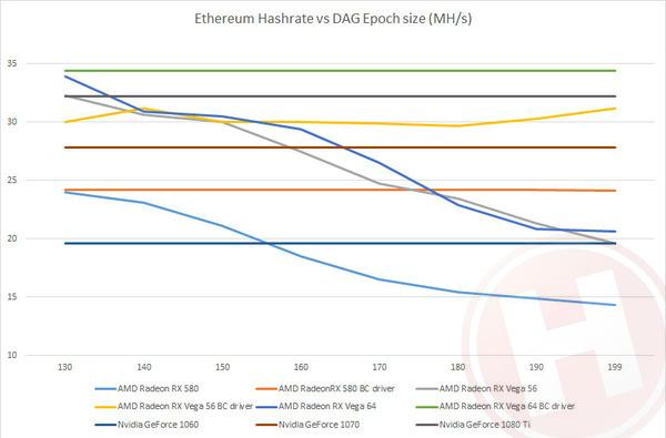 AMD Blockchain driver en Vega mining-optimalisatie in de