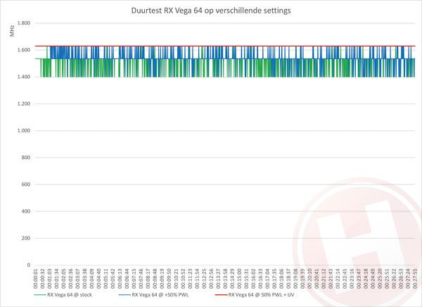 Undervolten met AMD Radeon RX Vega: betere prestaties door