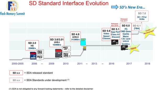 SD Association brengt met SD 7 0-spec PCIe en NVMe naar SD- en