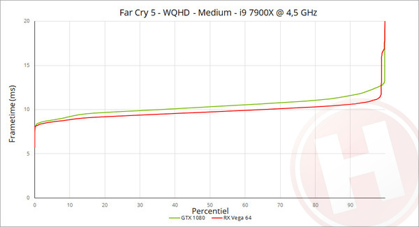Far Cry 5 benchmarks met AMD en Nvidia: 30 videokaarten in Ubisoft's