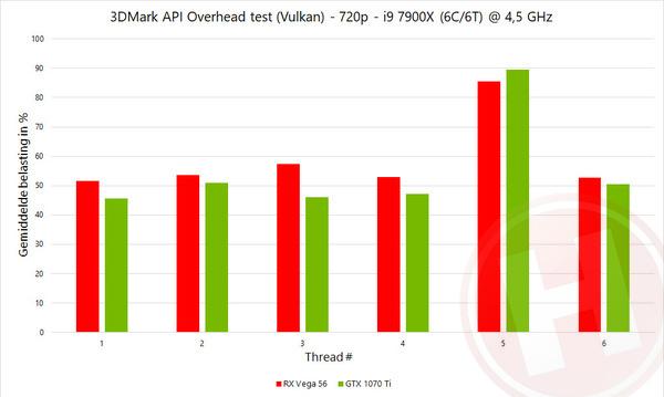 AMD vs  Nvidia drivers: waar blijft de prestatiewinst van