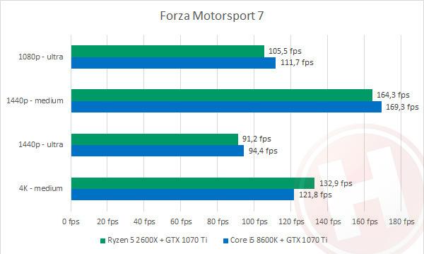 AMD Ryzen 5 2600X vs  Intel Core i5 8600K: de beste gaming CPU anno