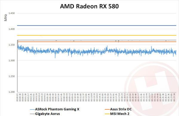 AMD Radeon RX 580 round-up anno 2018: nieuwe kaarten, nieuwe