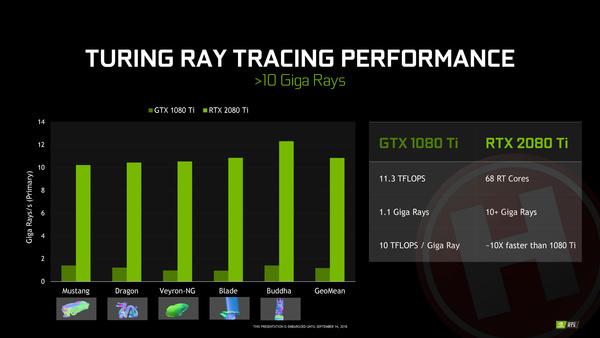 Nvidia GeForce RTX 2080 & RTX 2080 Ti review: nieuwe