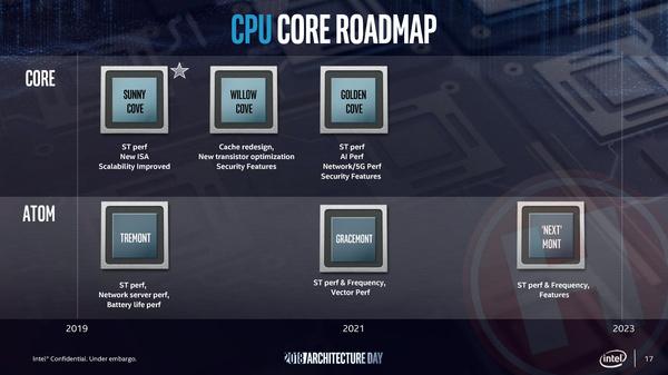 Intel roadmap uit eind 2018