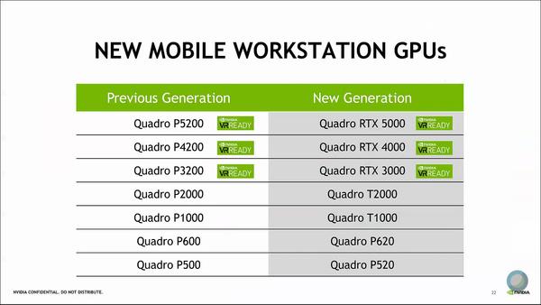 Computex: Nvidia kondigt mobiele Quadro RTX-kaarten aan