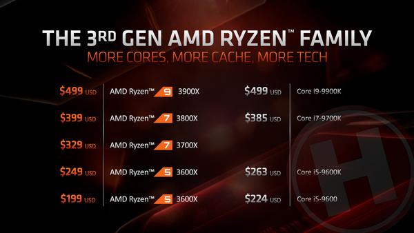 AMD Ryzen 7 3700X & Ryzen 9 3900X review: Intel voorbij