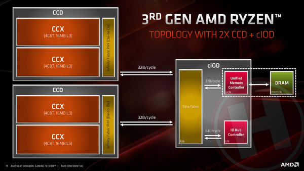 AMD 3e generatie Ryzen en Zen 2 architectuur preview: tot 16