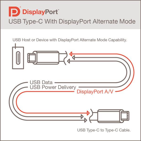 Displayport Alt Mode 2