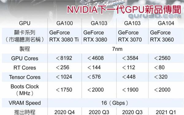 mogelijke specificaties Nvidia Ampere