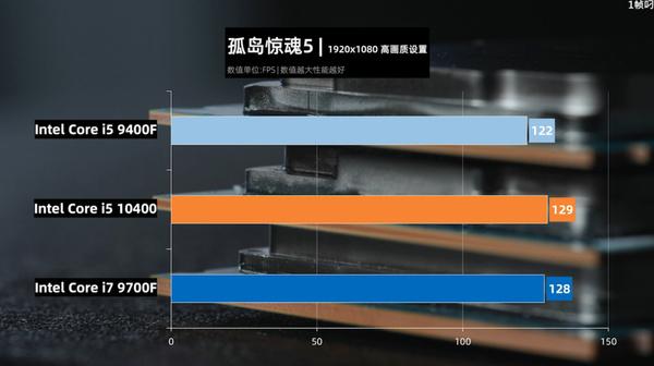 Grafiek met benchmarkresultaten