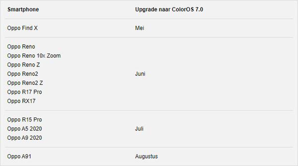 Tabel met updatemomenten Oppo