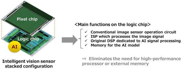 3D stacked image sensor