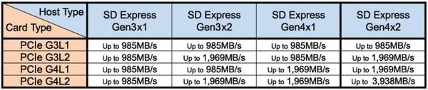 Overzicht van SD Express snelheden