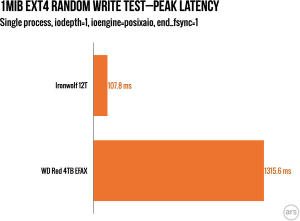 WD Red latency