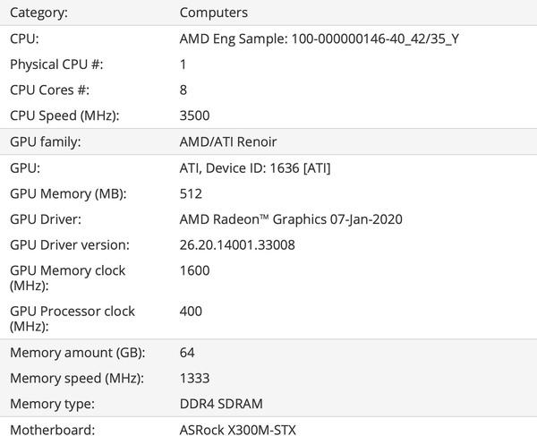 Benchmarkresultaat volgende generatie ASRock DeskMini met AMD