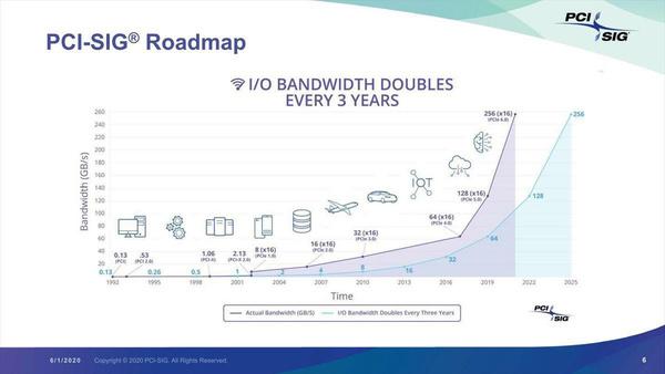 PCI roadmap