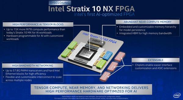 Intel Stratix 10 NX