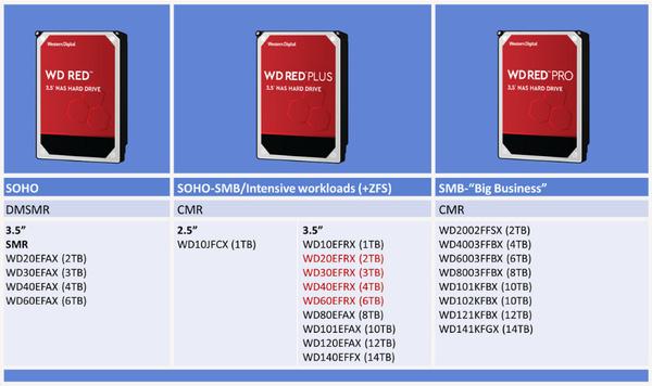 WD Red productlijnen