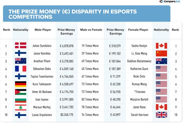 best betaalde pro gamers toernooien