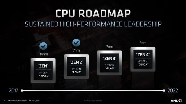 AMD roadmap voor server producten