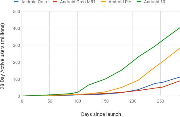 Grafiek van gebruikers na lancering per Android versie